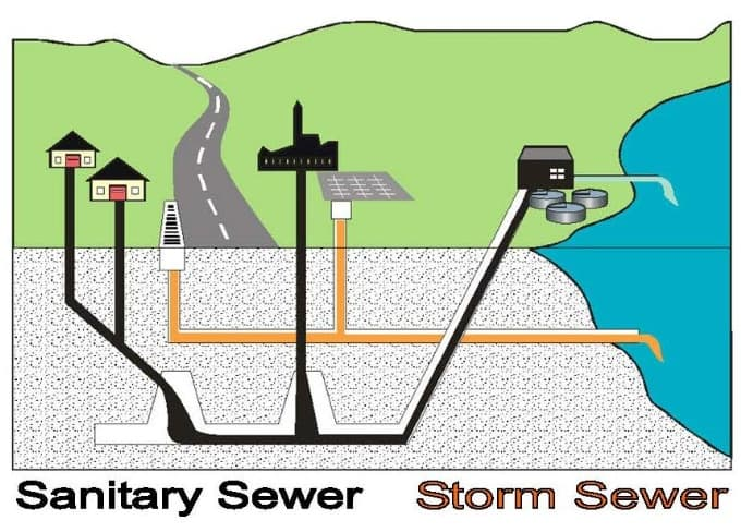 Image gallery storm sewer for Sewer system diagram